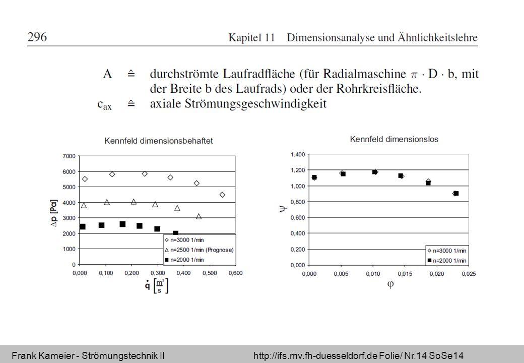 Frank Kameier - Strömungstechnik II http://ifs.mv.fh-duesseldorf.de Folie/ Nr.14 SoSe14