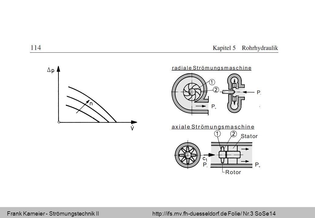 Frank Kameier - Strömungstechnik II http://ifs.mv.fh-duesseldorf.de Folie/ Nr.3 SoSe14