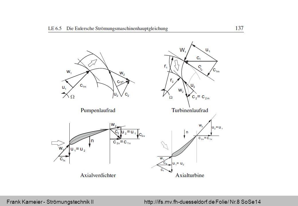 Frank Kameier - Strömungstechnik II http://ifs.mv.fh-duesseldorf.de Folie/ Nr.8 SoSe14