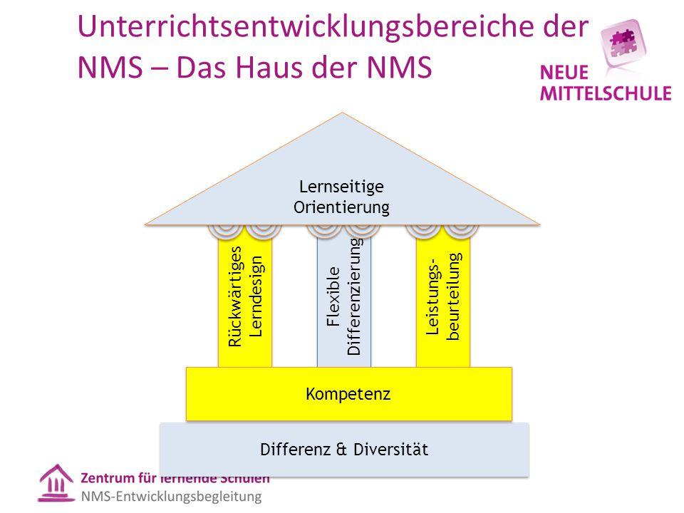 Unterrichtsentwicklungsbereiche der NMS – Das Haus der NMS Rückwärtiges Lerndesign Flexible Differenzierung Leistungs- beurteilung Differenz & Diversi