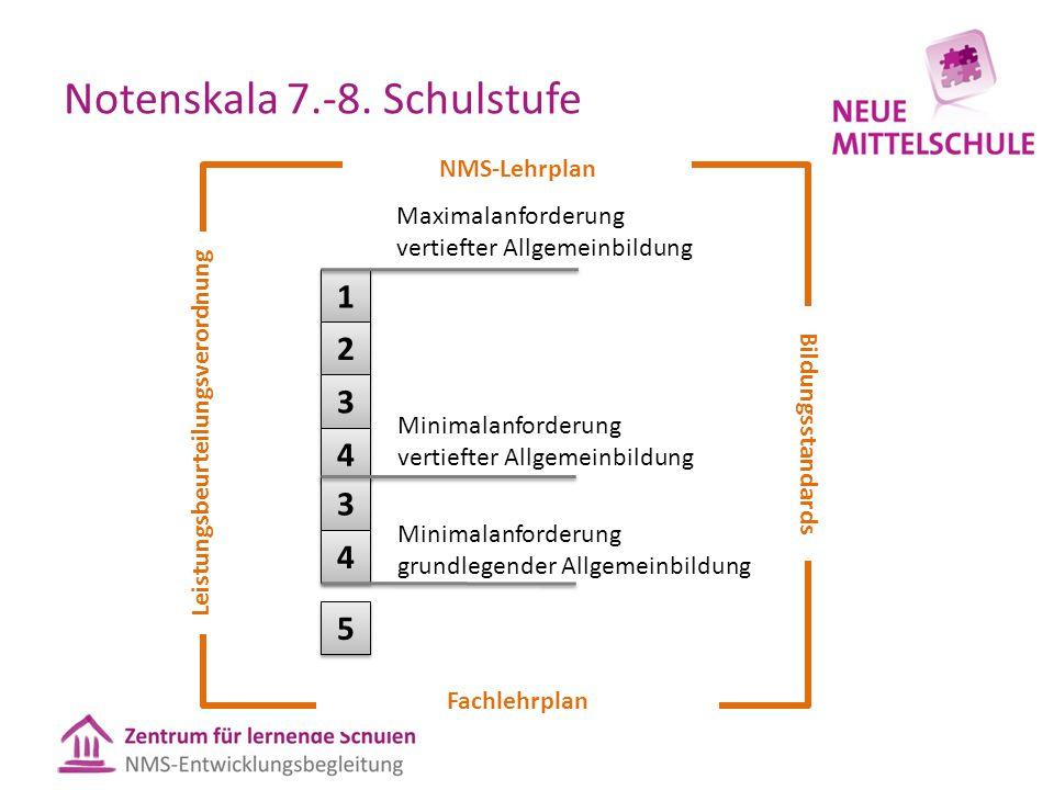 Notenskala 7.-8. Schulstufe 1 1 2 2 3 3 4 4 3 3 4 4 5 5 Minimalanforderung vertiefter Allgemeinbildung Maximalanforderung vertiefter Allgemeinbildung