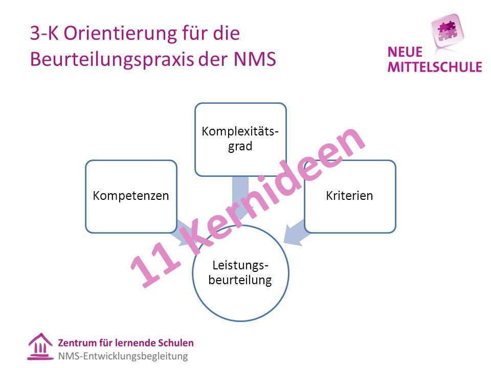 3-K Orientierung für die Beurteilungspraxis der NMS Leistungs- beurteilung Kompetenzen Komplexitäts- grad Kriterien 11 Kernideen