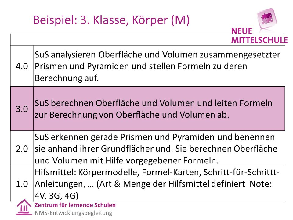 Beispiel: 3. Klasse, Körper (M) 4.0 SuS analysieren Oberfläche und Volumen zusammengesetzter Prismen und Pyramiden und stellen Formeln zu deren Berech
