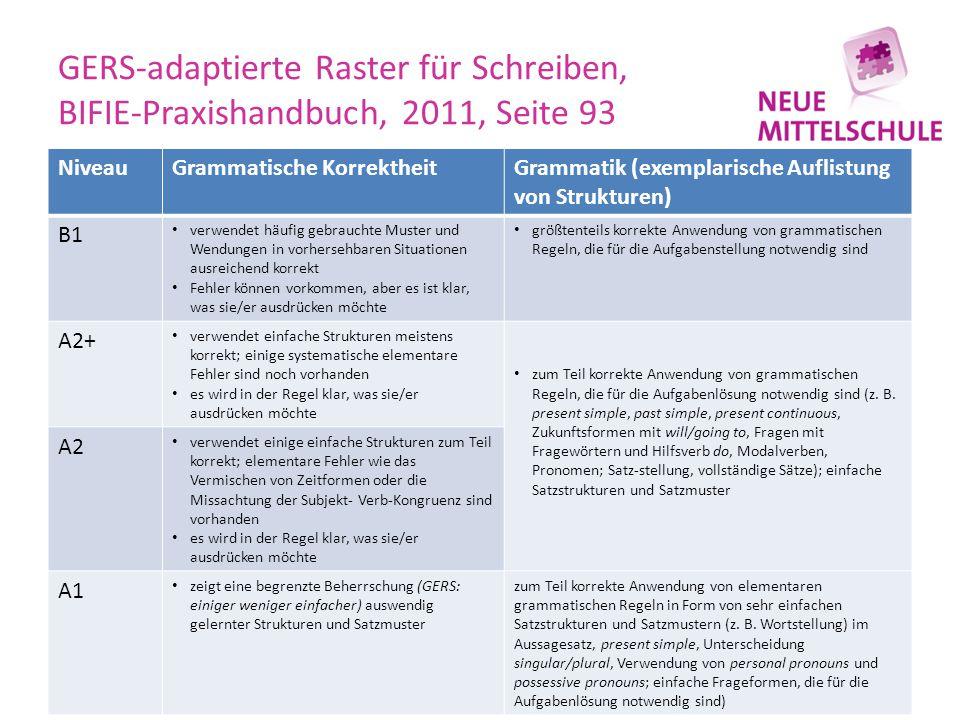 GERS-adaptierte Raster für Schreiben, BIFIE-Praxishandbuch, 2011, Seite 93 NiveauGrammatische KorrektheitGrammatik (exemplarische Auflistung von Struk