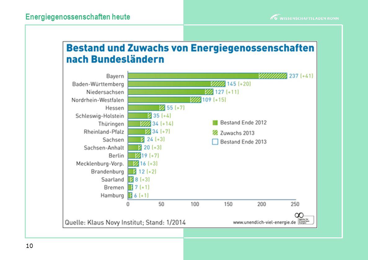 10 Energiegenossenschaften heute