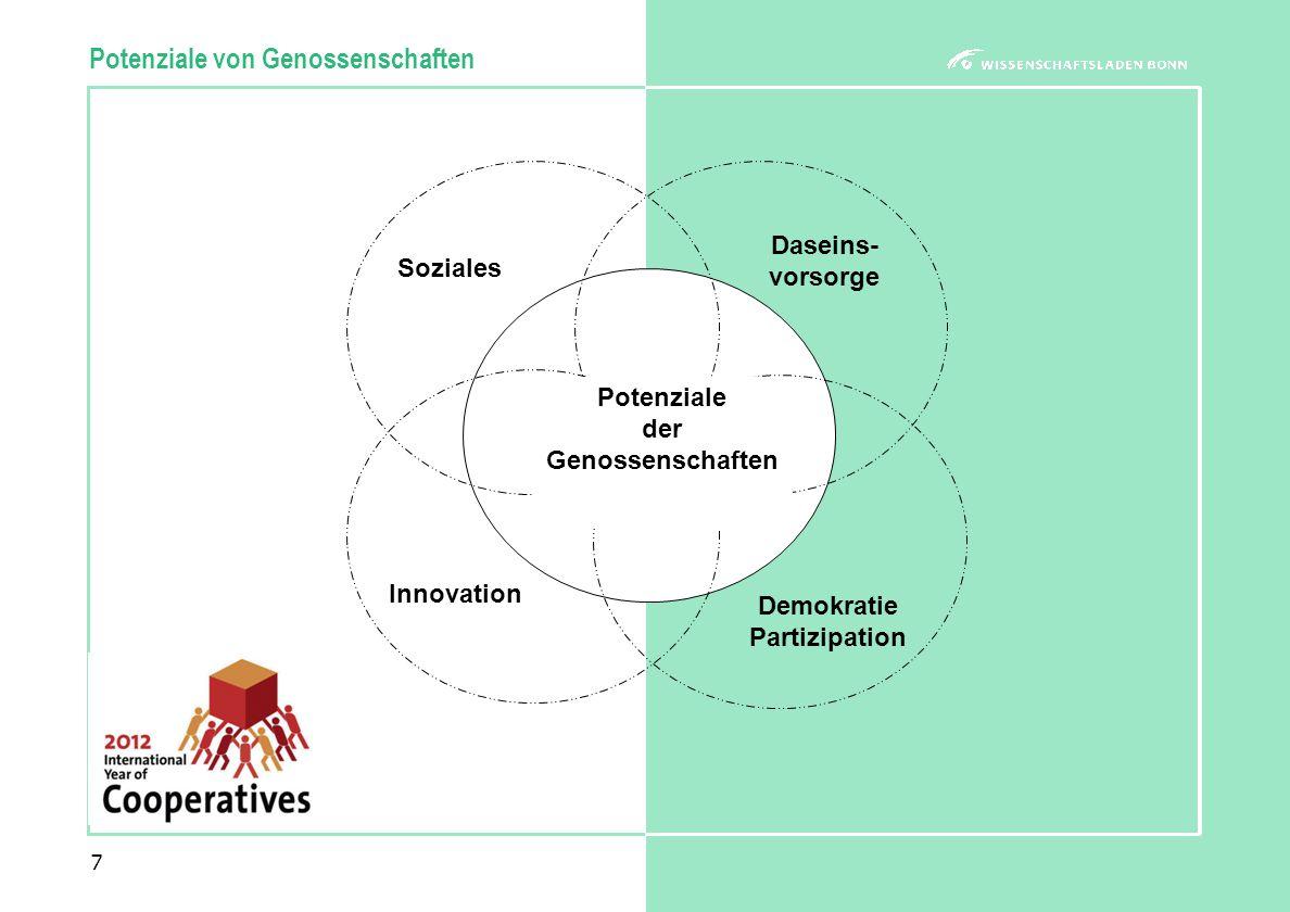 7 Potenziale von Genossenschaften Soziales Potenziale der Genossenschaften Daseins- vorsorge Innovation Demokratie Partizipation