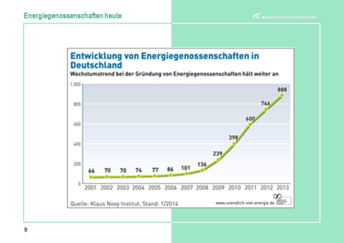 9 Energiegenossenschaften heute