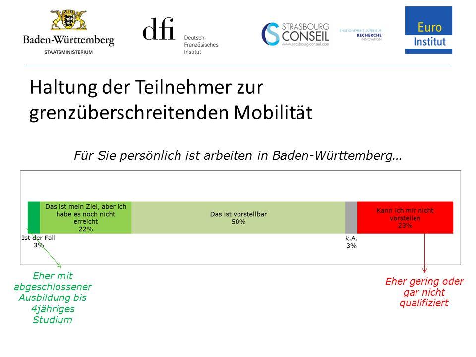 Haltung der Teilnehmer zur grenzüberschreitenden Mobilität Für Sie persönlich ist arbeiten in Baden-Württemberg… Eher gering oder gar nicht qualifizie