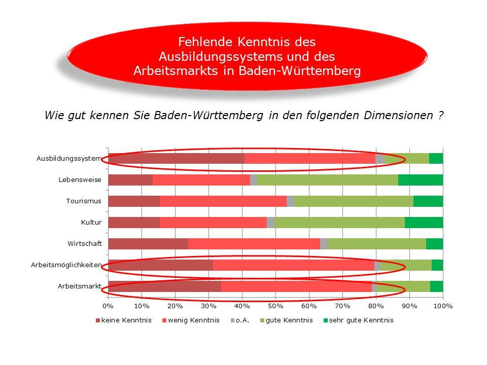Wie gut kennen Sie Baden-Württemberg in den folgenden Dimensionen ? Fehlende Kenntnis des Ausbildungssystems und des Arbeitsmarkts in Baden-Württember