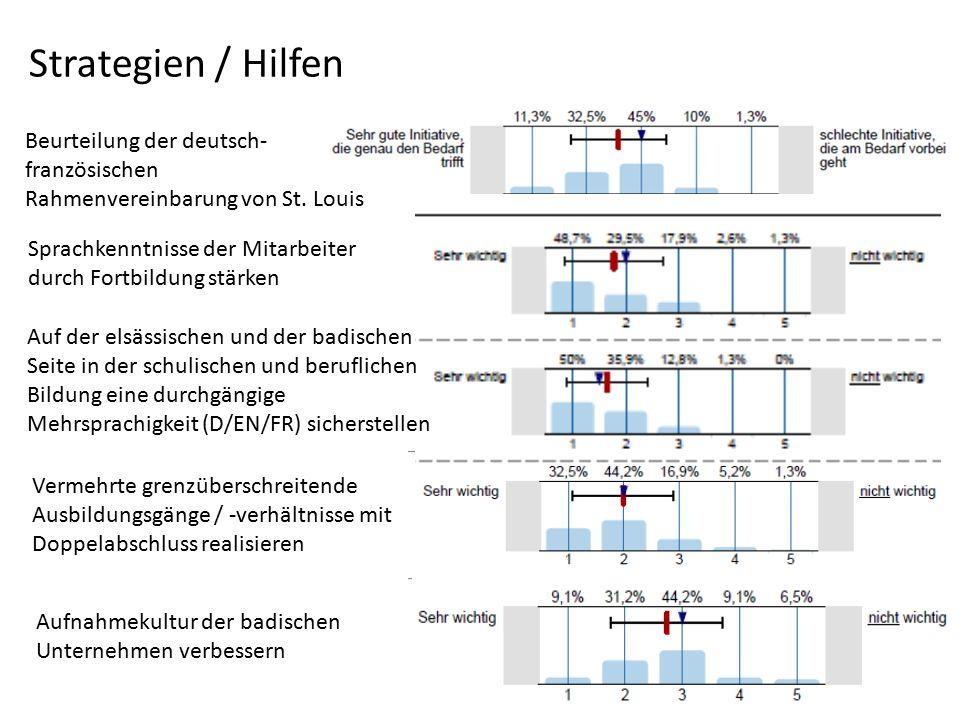 Strategien / Hilfen Beurteilung der deutsch- französischen Rahmenvereinbarung von St. Louis Sprachkenntnisse der Mitarbeiter durch Fortbildung stärken