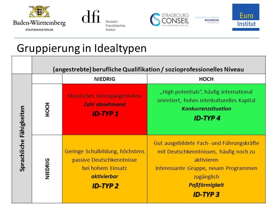 Gruppierung in Idealtypen (angestrebte) berufliche Qualifikation / sozioprofessionelles Niveau Sprachliche Fähigkeiten NIEDRIGHOCH Klassisches Grenzgä