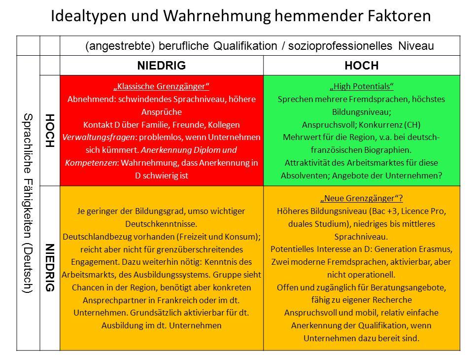 """(angestrebte) berufliche Qualifikation / sozioprofessionelles Niveau Sprachliche Fähigkeiten (Deutsch) NIEDRIGHOCH """"Klassische Grenzgänger"""" Abnehmend:"""