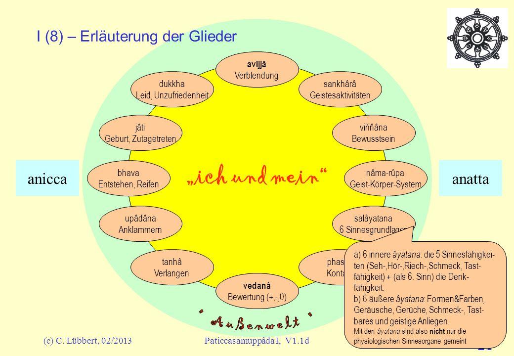 "(c) C. Lübbert, 02/2013Paticcasamuppâda I, V1.1d 20 ""ich und mein"" I (7) – Erläuterung der Glieder avijjâ Verblendung sankhârâ Geistesaktivitäten viňň"