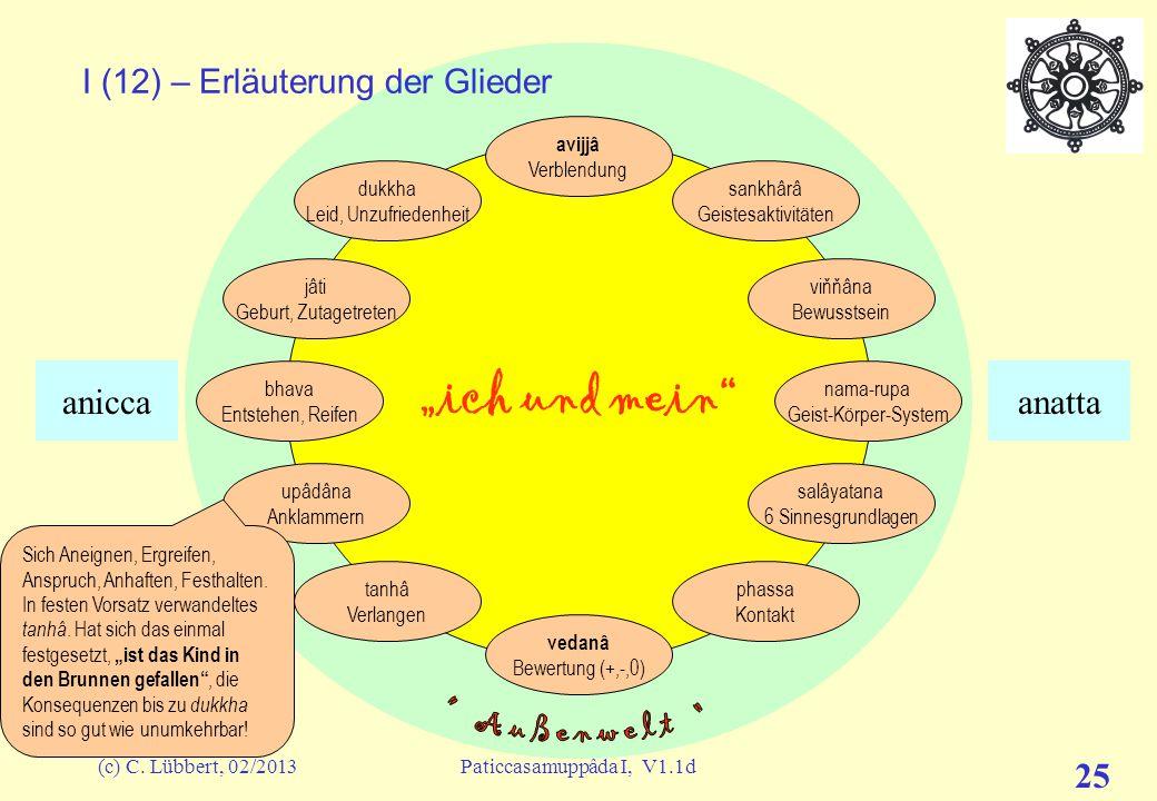 """(c) C. Lübbert, 02/2013Paticcasamuppâda I, V1.1d 24 """"ich und mein"""" I (11) – Erläuterung der Glieder avijjâ Verblendung sankhârâ Geistesaktivitäten viň"""