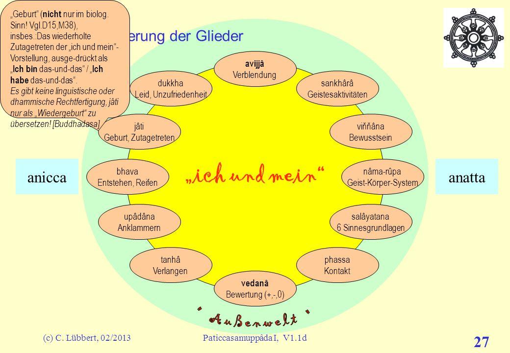 """(c) C. Lübbert, 02/2013Paticcasamuppâda I, V1.1d 26 """"ich und mein"""" I (13) – Erläuterung der Glieder avijjâ Verblendung sankhârâ Geistesaktivitäten viň"""