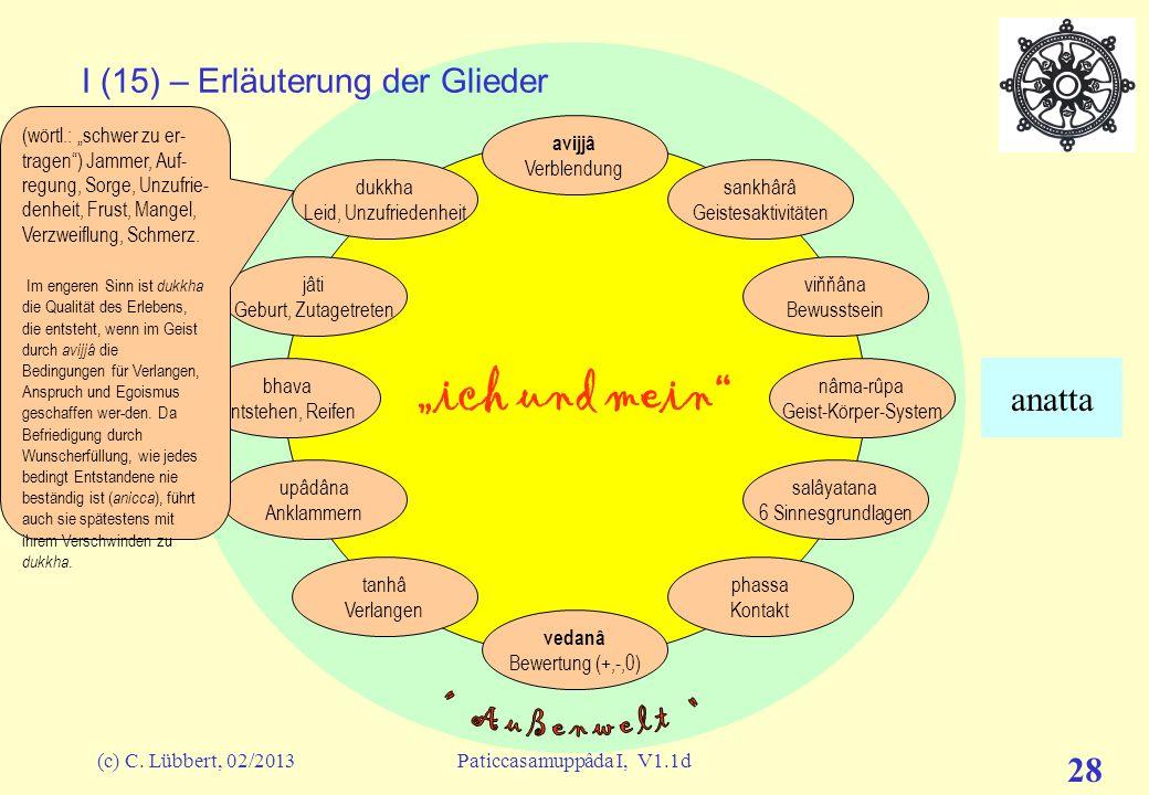 """(c) C. Lübbert, 02/2013Paticcasamuppâda I, V1.1d 27 """"ich und mein"""" I (14) – Erläuterung der Glieder avijjâ Verblendung sankhârâ Geistesaktivitäten viň"""