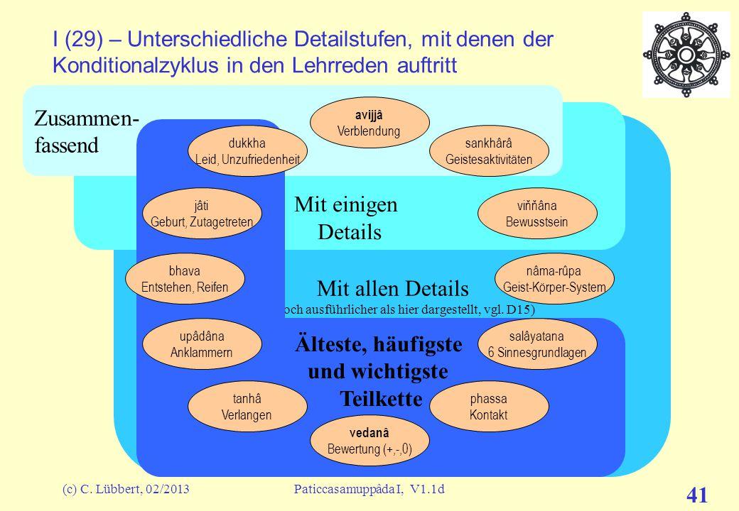 """(c) C. Lübbert, 02/2013Paticcasamuppâda I, V1.1d 40 """"ich und mein"""" I (27) – Wie hängen die Glieder zusammen? A-paccaya B (""""A bedingt B"""") avijjâ Verble"""