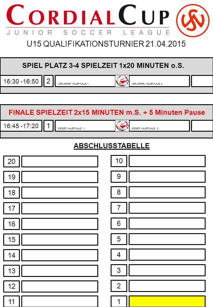 U15 QUALIFIKATIONSTURNIER 21.04.2015 2 16:30 -16:50 VERLIERER HALBFINALE 1VERLIERER HALBFINALE 2 SPIEL PLATZ 3-4 SPIELZEIT 1x20 MINUTEN o.S. FINALE SP