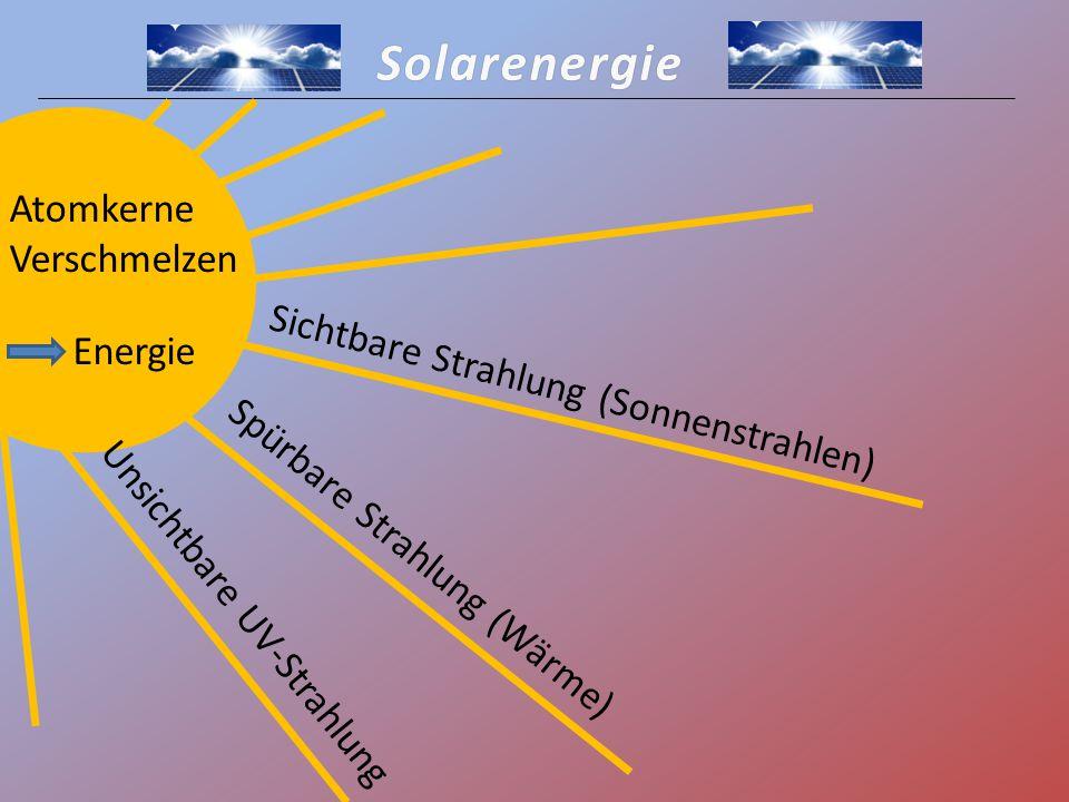 Solarenergie Atomkerne Verschmelzen Energie Sichtbare Strahlung (Sonnenstrahlen) Spürbare Strahlung (Wärme) Unsichtbare UV-Strahlung