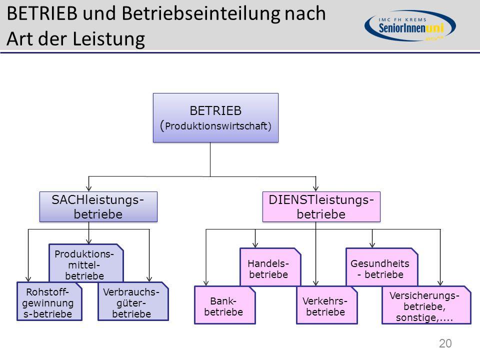BETRIEB und Betriebseinteilung nach Art der Leistung BETRIEB ( Produktionswirtschaft) SACHleistungs- betriebe DIENSTleistungs- betriebe Versicherungs-