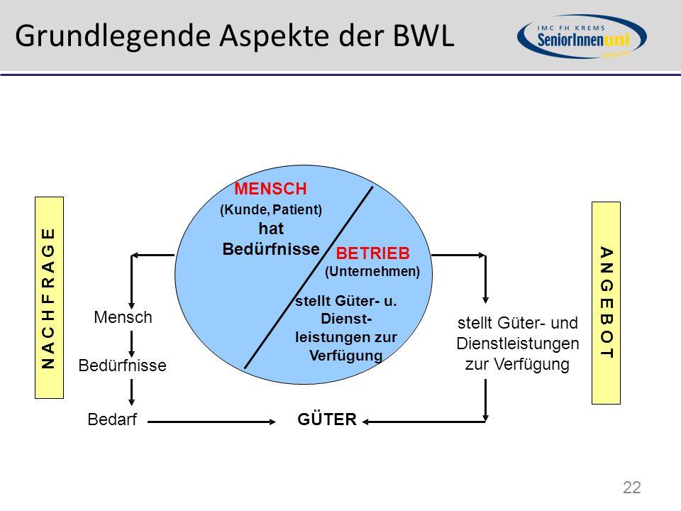 Grundlegende Aspekte der BWL MENSCH (Kunde, Patient) hat Bedürfnisse BETRIEB (Unternehmen) stellt Güter- u. Dienst- leistungen zur Verfügung Mensch Be