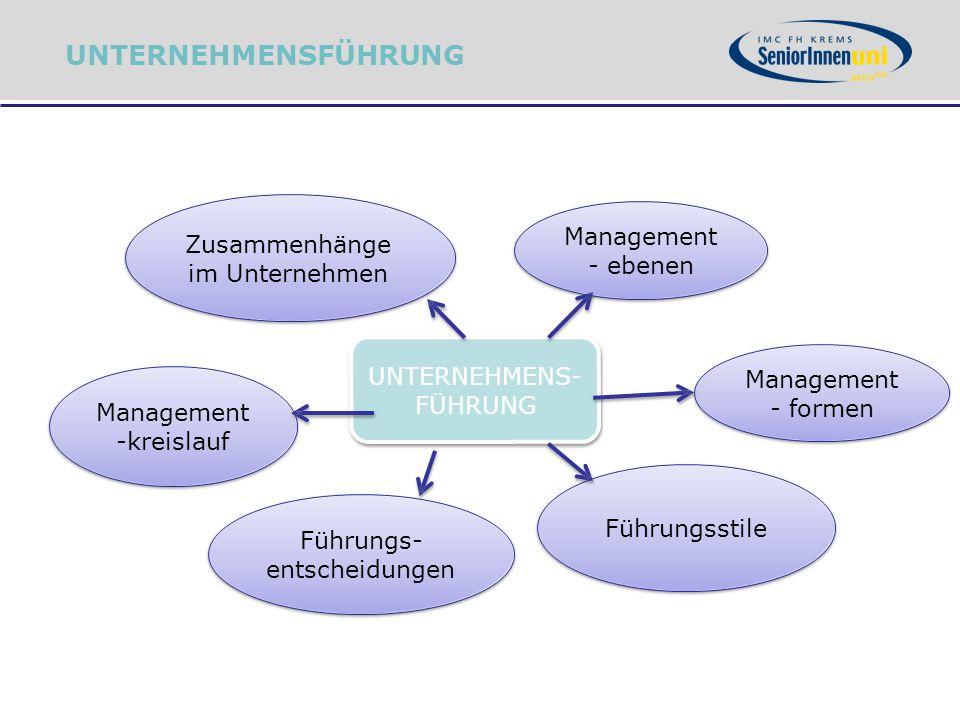 UNTERNEHMENS- FÜHRUNG Management - ebenen Management - formen Führungsstile Management -kreislauf Zusammenhänge im Unternehmen Führungs- entscheidunge