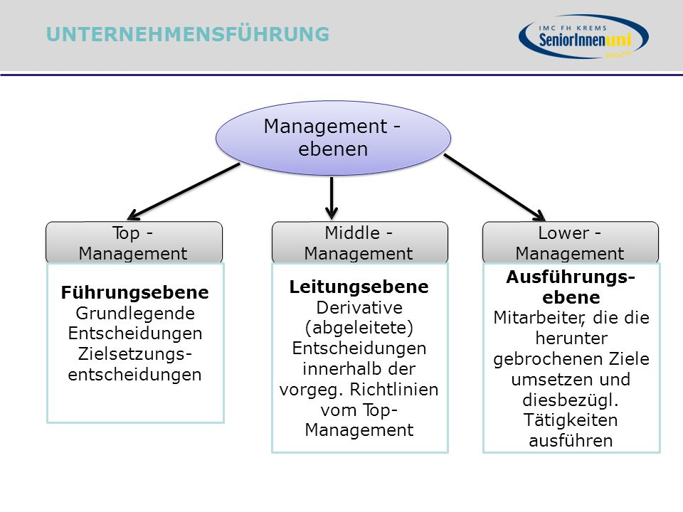 Middle - Management Management - ebenen Top - Management Lower - Management Führungsebene Grundlegende Entscheidungen Zielsetzungs- entscheidungen Lei