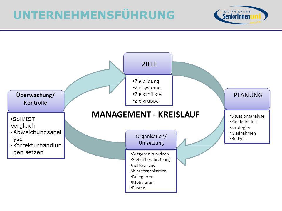 ZIELE PLANUNG Organisation/ Umsetzung Zielbildung Zielsysteme Zielkonflikte Zielgruppe Aufgaben zuordnen Stellenbeschreibung Situationsanalyse Zieldef