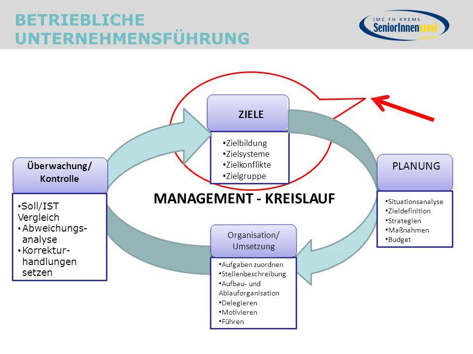 BETRIEBLICHE UNTERNEHMENSFÜHRUNG ZIELE PLANUNG Organisation/ Umsetzung Zielbildung Zielsysteme Zielkonflikte Zielgruppe Aufgaben zuordnen Stellenbesch