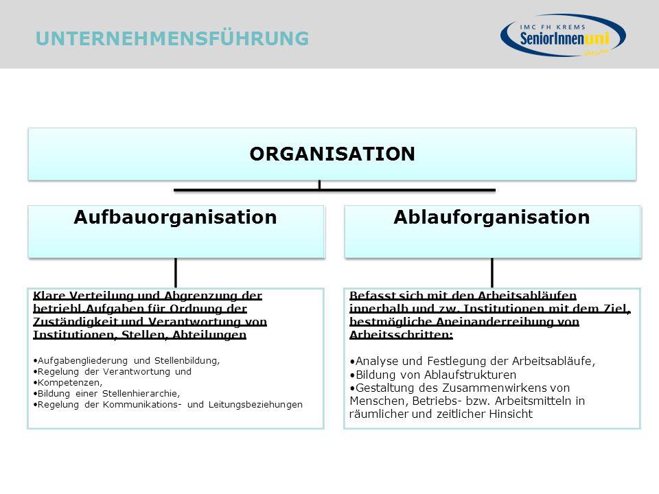 ORGANISATION UNTERNEHMENSFÜHRUNG Ablauforganisation Befasst sich mit den Arbeitsabläufen innerhalb und zw. Institutionen mit dem Ziel, bestmögliche An