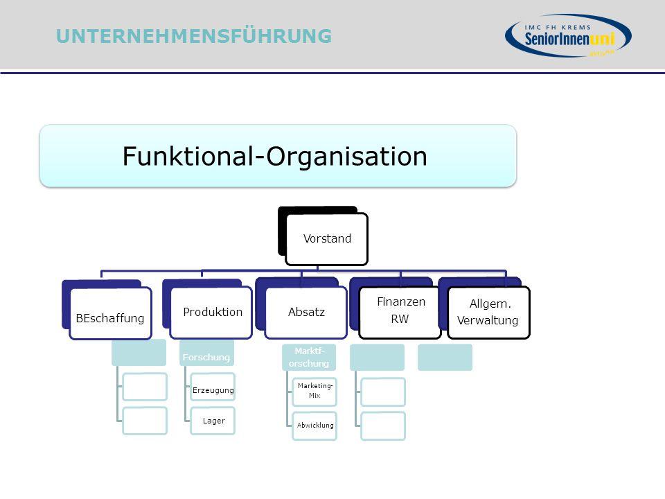 Funktional-Organisation Forschung Erzeugung Lager Vorstand BEschaffung ProduktionAbsatz Finanzen RW Allgem. Verwaltung Marktf- orschung Marketing- Mix
