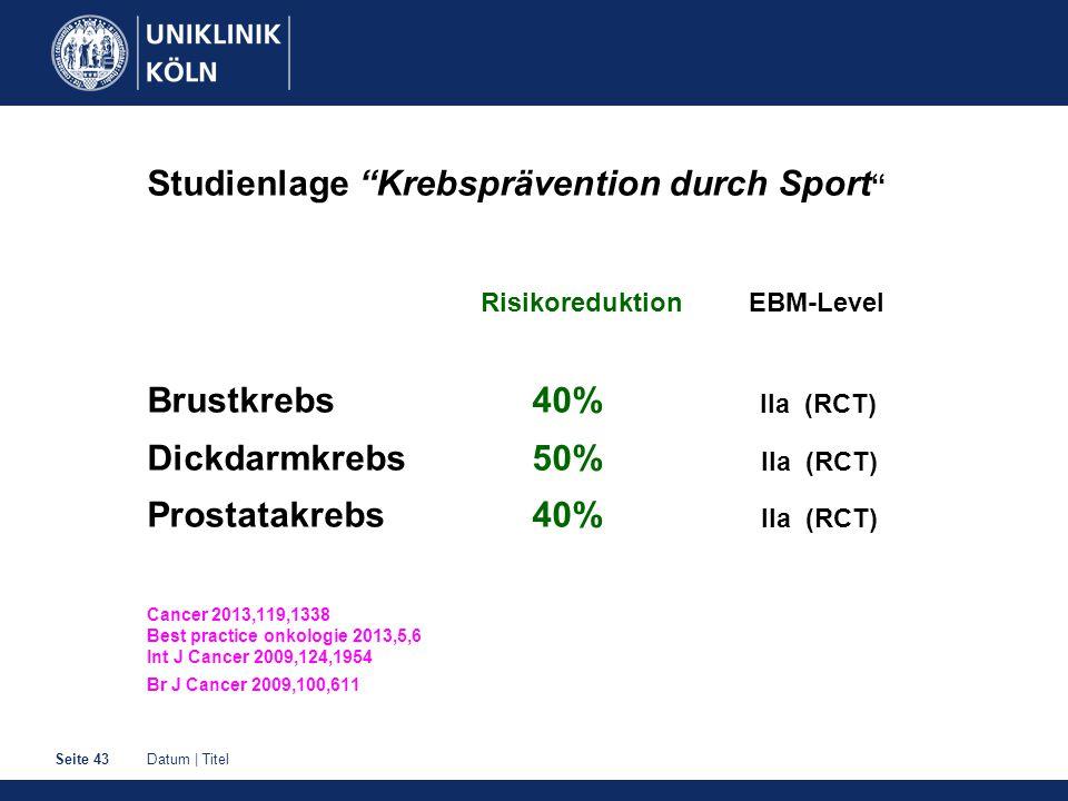 "Datum | TitelSeite 43 Studienlage ""Krebsprävention durch Sport "" Risikoreduktion EBM-Level Brustkrebs 40% IIa (RCT) Dickdarmkrebs 50% IIa (RCT) Prosta"