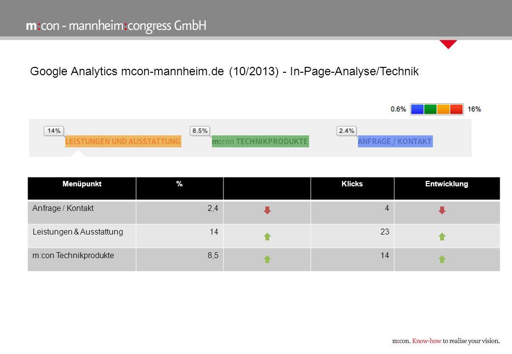 Google Analytics mcon-mannheim.de (10/2013) - In-Page-Analyse/Technik Menüpunkt%KlicksEntwicklung Anfrage / Kontakt2,44 Leistungen & Ausstattung1423 m:con Technikprodukte8,514