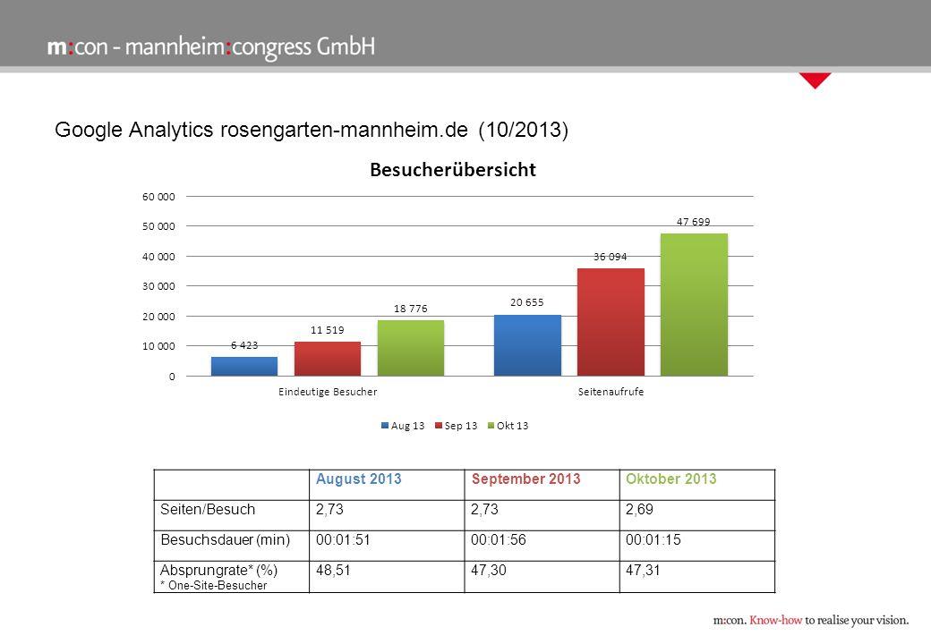Google Analytics rosengarten-mannheim.de (10/2013) August 2013September 2013Oktober 2013 Seiten/Besuch2,73 2,69 Besuchsdauer (min)00:01:5100:01:5600:01:15 Absprungrate* (%) * One-Site-Besucher 48,5147,3047,31