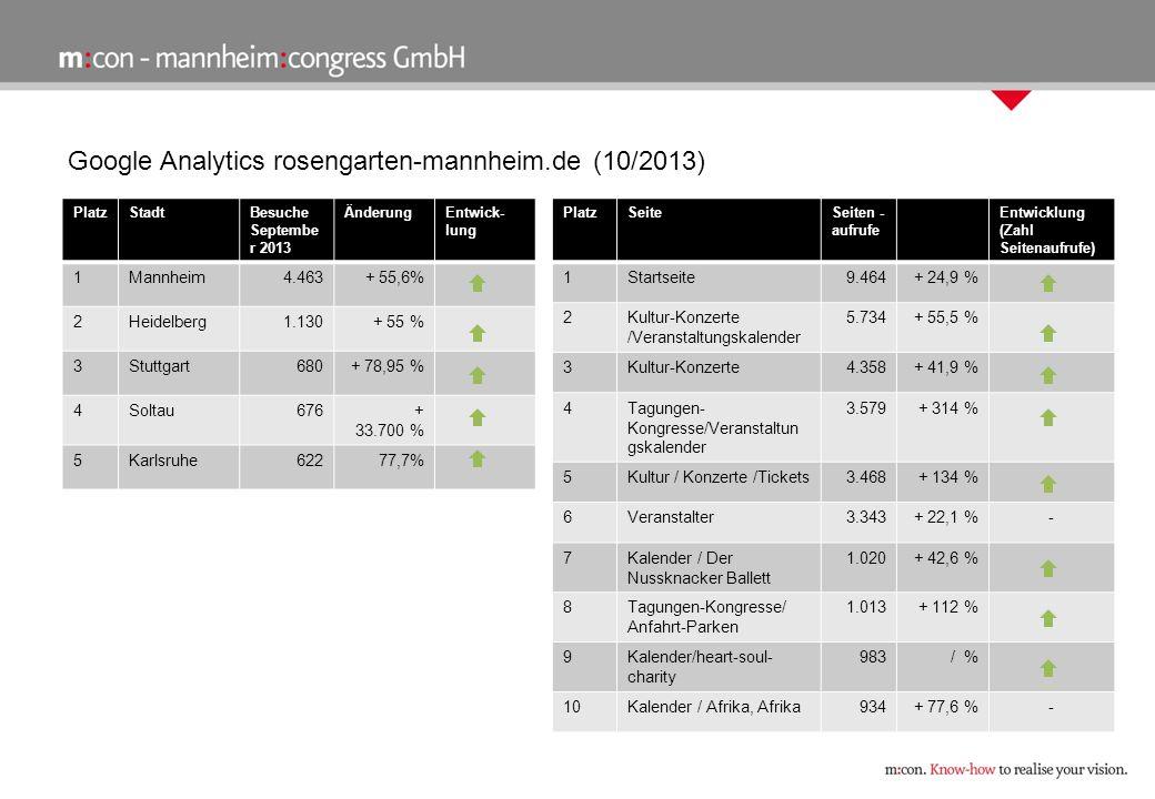 Google Analytics rosengarten-mannheim.de (10/2013) PlatzStadtBesuche Septembe r 2013 ÄnderungEntwick- lung 1Mannheim4.463+ 55,6% 2Heidelberg1.130+ 55 % 3Stuttgart680+ 78,95 % 4Soltau676+ 33.700 % 5Karlsruhe62277,7% PlatzSeiteSeiten - aufrufe Entwicklung (Zahl Seitenaufrufe) 1Startseite9.464+ 24,9 % 2Kultur-Konzerte /Veranstaltungskalender 5.734+ 55,5 % 3Kultur-Konzerte4.358 + 41,9 % 4Tagungen- Kongresse/Veranstaltun gskalender 3.579+ 314 % 5Kultur / Konzerte /Tickets3.468 + 134 % 6Veranstalter3.343+ 22,1 %- 7Kalender / Der Nussknacker Ballett 1.020+ 42,6 % 8Tagungen-Kongresse/ Anfahrt-Parken 1.013+ 112 % 9Kalender/heart-soul- charity 983/ % 10Kalender / Afrika, Afrika934+ 77,6 %-