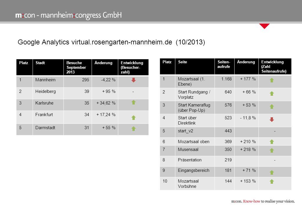 Google Analytics virtual.rosengarten-mannheim.de (10/2013) PlatzStadtBesuche September 2013 ÄnderungEntwicklung (Besucher- zahl) 1Mannheim295-4,22 % 2Heidelberg39+ 95 %- 3Karlsruhe35+ 34,62 % 4Frankfurt34+ 17,24 % 5Darmstadt31+ 55 % PlatzSeiteSeiten- aufrufe ÄnderungEntwicklung (Zahl Seitenaufrufe) 1Mozartsaal (1.