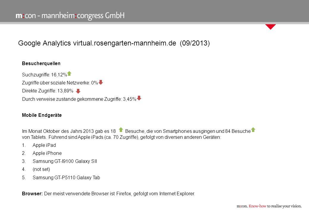 Google Analytics virtual.rosengarten-mannheim.de (09/2013) Besucherquellen Suchzugriffe: 16,12% Zugriffe über soziale Netzwerke: 0% Direkte Zugriffe: 13,89% Durch verweise zustande gekommene Zugriffe: 3,45% Mobile Endgeräte Im Monat Oktober des Jahrs 2013 gab es 18 Besuche, die von Smartphones ausgingen und 84 Besuche von Tablets.