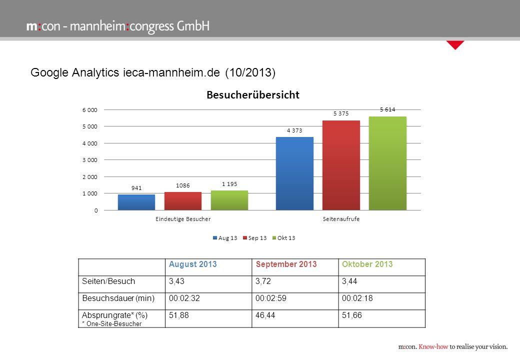 Google Analytics ieca-mannheim.de (10/2013) August 2013September 2013Oktober 2013 Seiten/Besuch3,433,723,44 Besuchsdauer (min)00:02:3200:02:5900:02:18 Absprungrate* (%) * One-Site-Besucher 51,8846,4451,66