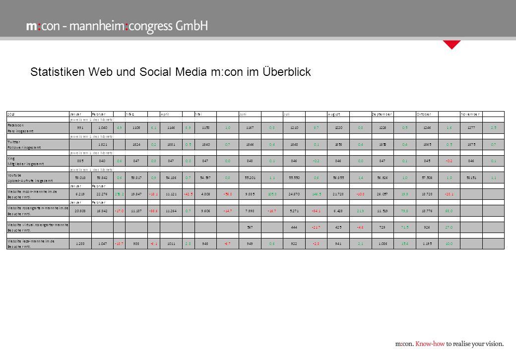 Google Analytics rosengarten-mannheim.de (10/2013) Besucherquellen Suchzugriffe: 75% Zugriffe über soziale Netzwerke: 0,26% Direkte Zugriffe: 10% Durch Verweise zustande gekommene Zugriffe: 10,9% Mobile Endgeräte Im Monat Oktober des Jahrs 2013 gab es 3.296 Besuche, die von Smartphones ausgingen und 2.169 Besuche von Tablets.