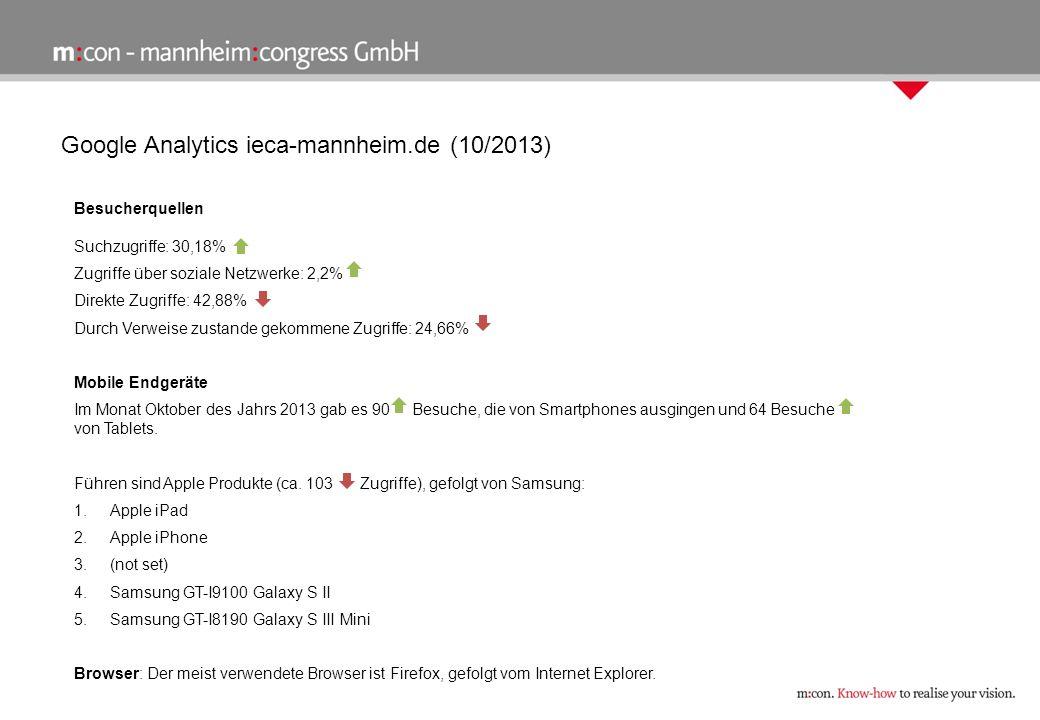 Google Analytics ieca-mannheim.de (10/2013) Besucherquellen Suchzugriffe: 30,18% Zugriffe über soziale Netzwerke: 2,2% Direkte Zugriffe: 42,88% Durch Verweise zustande gekommene Zugriffe: 24,66% Mobile Endgeräte Im Monat Oktober des Jahrs 2013 gab es 90 Besuche, die von Smartphones ausgingen und 64 Besuche von Tablets.