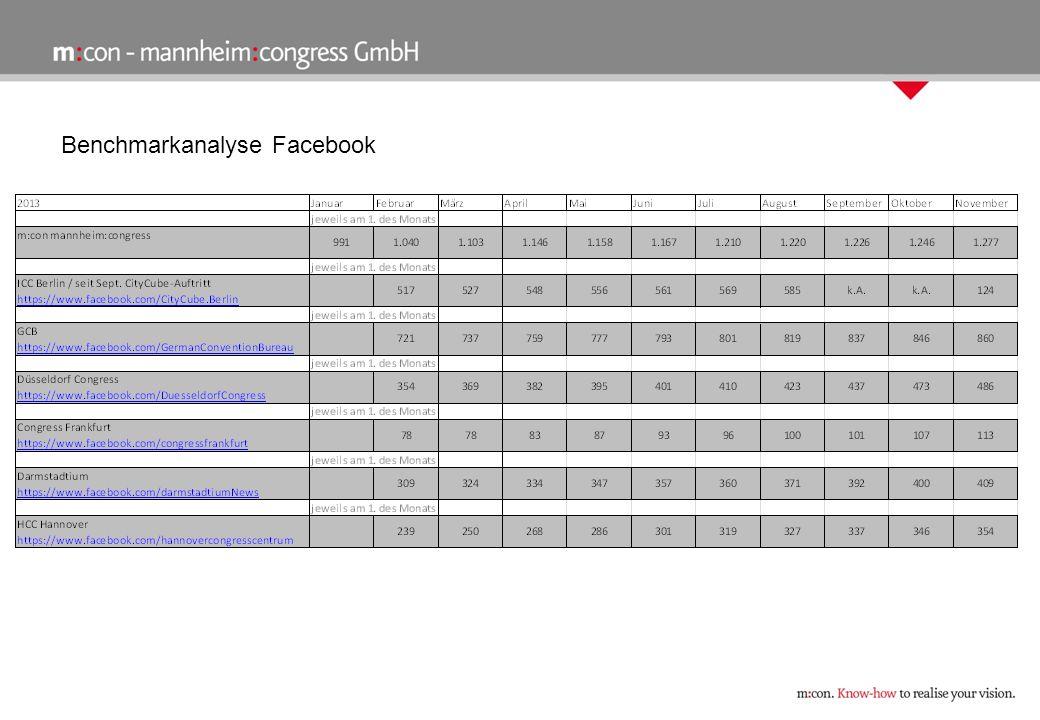 Google Analytics mcon-mannheim.de (10/2013) August 2013September 2013Oktober 2013 Seiten/Besuch1,211,221,32 Besuchsdauer (min)00:00:1800:00:1900:00:29 Absprungrate* (%) * One-Site-Besucher 92,5592,4287,50