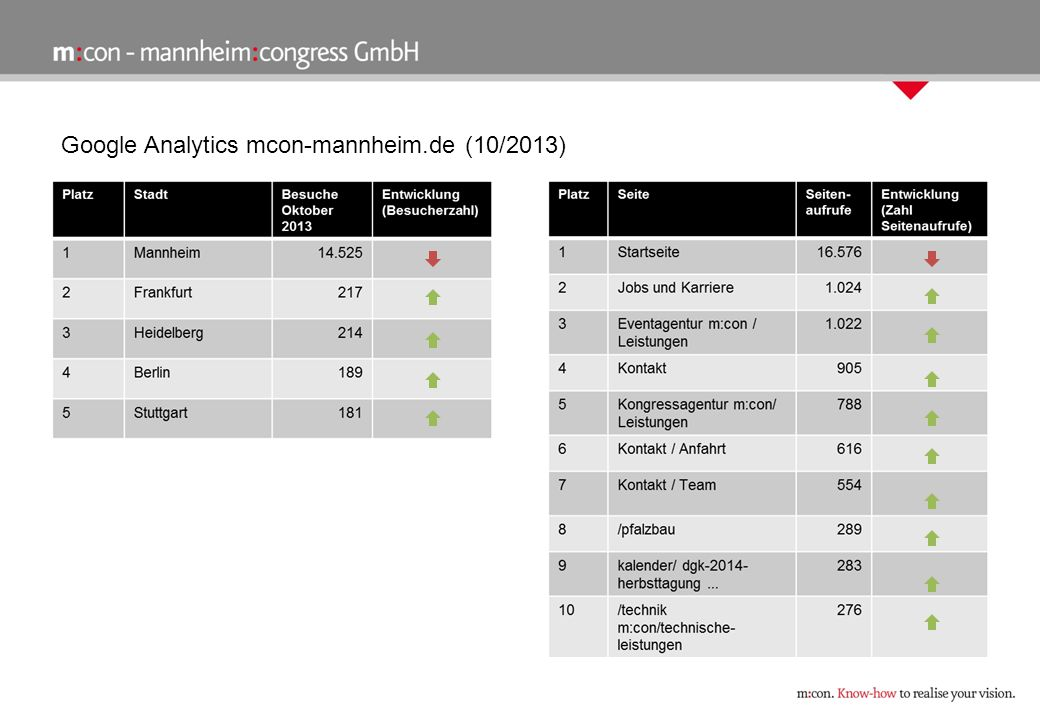 Google Analytics virtual.rosengarten-mannheim.de (10/2013) August 2013September 2013Oktober 2013 Seiten/Besuch10,4412,049,63 Besuchsdauer (min)00:06:3100:09:0600:05:22 Absprungrate* (%) * One-Site-Besucher 22,2821,5024,42