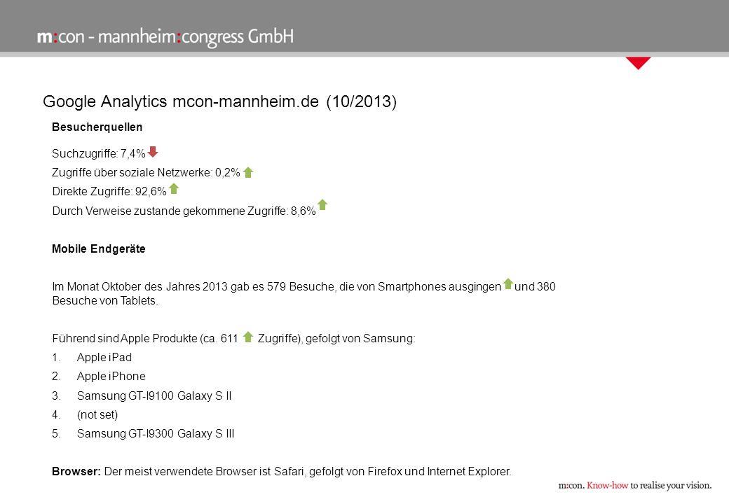 Google Analytics mcon-mannheim.de (10/2013) - In-Page-Analyse/Startseite Kachel / Button%Klicks m:con Logo & Die m:con Welt35,0551 m:con Die Agentur / Video14,0218 Jobs & Karriere11,0172 Kontakt17,0270 Insight Podcast3,453 Impressum3,962 News | Media | Presse2,540 Newsletter Anmeldung0,914 EN1,727 m:con presents…1,1-18-