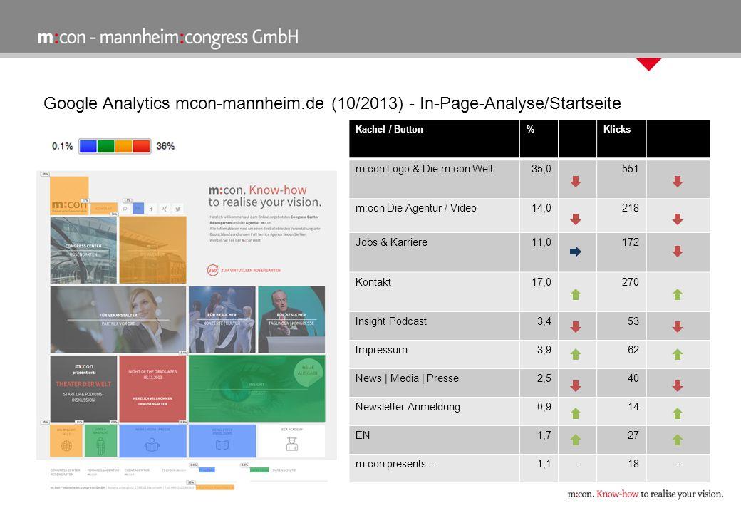 Google Analytics mcon-mannheim.de (10/2013) - In-Page-Analyse/Startseite Kachel / Button%Klicks m:con Logo & Die m:con Welt35,0551 m:con Die Agentur / Video14,0218 Jobs & Karriere11,0172 Kontakt17,0270 Insight Podcast3,453 Impressum3,962 News   Media   Presse2,540 Newsletter Anmeldung0,914 EN1,727 m:con presents…1,1-18-