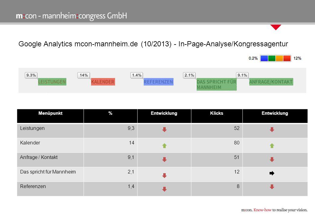 Google Analytics mcon-mannheim.de (10/2013) - In-Page-Analyse/Eventagentur Menüpunkt%EntwicklungKlicksEntwicklung Leistungen9,249 Anfrage/Kontakt6,434 Referenzen2,312 Das spricht für Mannheim3,016
