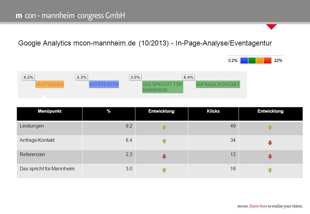Google Analytics ieca-mannheim.de (10/2013) PlatzStadtBesuche September 2013 ÄnderungEntwick- lung (Besucher zahl) 1Mannheim332+ 30,2 % 2Frankfurt am Main 73+ 5,8 % 3Stuttgart71+ 47,92 % 4Heidelberg48- 9 % 5Berlin45+ 9,76% PlatzSeiteSeiten- aufrufe Seitenauf- rufe Entwicklung 1Startseite965+ 4,44 % 2Studium498- 4,6 % 3Seminarangebote367- 3,93 % 4index229+ 169 % 5Seminare/Eventma nagement 206+ 123,91 % 6Seminarangebote / Page 2 206+ 6,94 % 7Studium / Kursgebuehren 182- 22,55 % 8Studium/Dauer und Zeiten 156- 23,15 % 9Seminare/Catering- 4-you 152+ 120,29 % 10Studium/Teilnahme voraussetzungen 140- 3,45 %