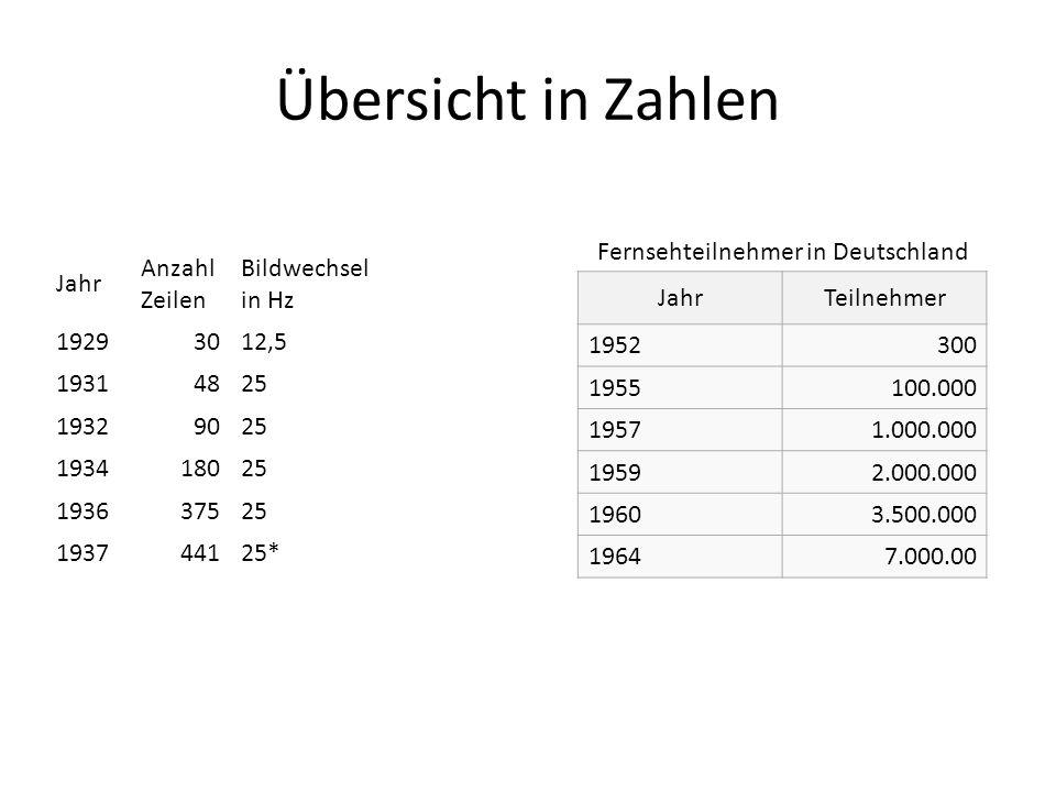 Übersicht in Zahlen Jahr Anzahl Zeilen Bildwechsel in Hz 19293012,5 19314825 19329025 193418025 193637525 193744125* JahrTeilnehmer 1952300 1955100.00