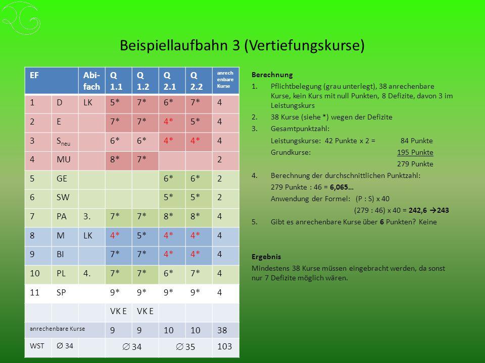 Beispiellaufbahn 3 (Vertiefungskurse) EFAbi- fach Q 1.1 Q 1.2 Q 2.1 Q 2.2 anrech enbare Kurse 1DLK5*7*6*7*4 2E 4*5*4 3S neu 6* 4* 4 4MU8*7*2 5GE6* 2 6SW5* 2 7PA3.7* 8* 4 8MLK4*5*4* 4 9BI7* 4* 4 10PL4.7* 6*7*4 11SP9* 4 VK E anrechenbare Kurse 9910 38 WST  34  35 103 Berechnung 1.Pflichtbelegung (grau unterlegt), 38 anrechenbare Kurse, kein Kurs mit null Punkten, 8 Defizite, davon 3 im Leistungskurs 2.38 Kurse (siehe *) wegen der Defizite 3.Gesamtpunktzahl: Leistungskurse: 42 Punkte x 2 = 84 Punkte Grundkurse: 195 Punkte 279 Punkte 4.Berechnung der durchschnittlichen Punktzahl: 279 Punkte : 46 = 6,065… Anwendung der Formel: (P : S) x 40 (279 : 46) x 40 = 242,6 →243 5.Gibt es anrechenbare Kurse über 6 Punkten.
