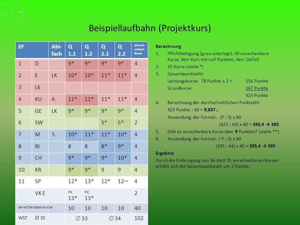 Beispiellaufbahn (Projektkurs) EFAbi- fach Q 1.1 Q 1.2 Q 2.1 Q 2.2 anrech enbare Kurse 1D9* 4 2ELK10* 11* 4 3L6 4KU4.11* 4 5GELK9* 4 6SW5* 2 7M3.10*11* 10*4 8BI888*9*4 9CH9* 10*4 10KR9* 994 11SP12*13*12*12 ** 4 VK E PK 13* 2 anrechenbare Kurse 10 40 WST  35  33  34 102 Berechnung 1.Pflichtbelegung (grau unterlegt), 40 anrechenbare Kurse, kein Kurs mit null Punkten, kein Defizit 2.35 Kurse (siehe *) 3.Gesamtpunktzahl: Leistungskurse: 78 Punkte x 2 = 156 Punkte Grundkurse: 267 Punkte 423 Punkte 4.Berechnung der durchschnittlichen Punktzahl: 423 Punkte : 43 = 9,837… Anwendung der Formel: (P : S) x 40 (423 : 43) x 40 = 393,4 → 393 5.Gibt es anrechenbare Kurse über 9 Punkten.