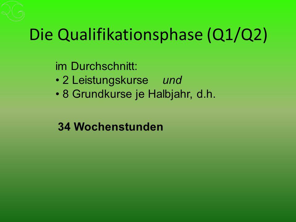 Die Qualifikationsphase (Q1/Q2) im Durchschnitt: 2 Leistungskurse und 8 Grundkurse je Halbjahr, d.h.